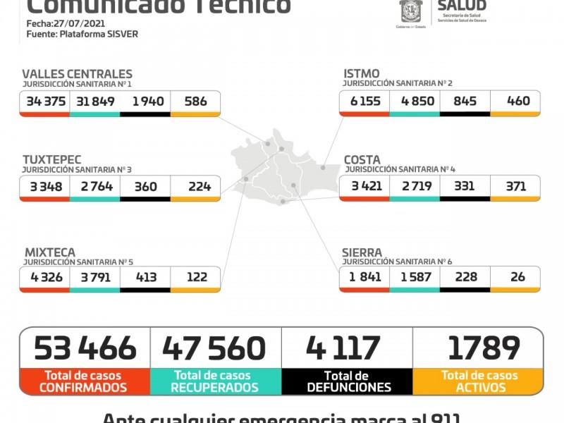 En 24 horas, Oaxaca sumó 22 defunciones por Covid-19