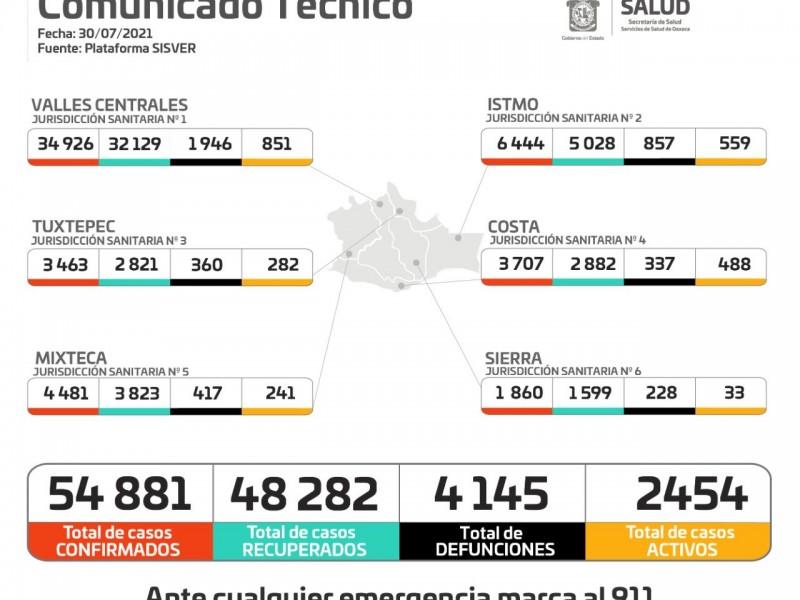 En 24 horas, Oaxaca sumó 437 casos por Covid-19
