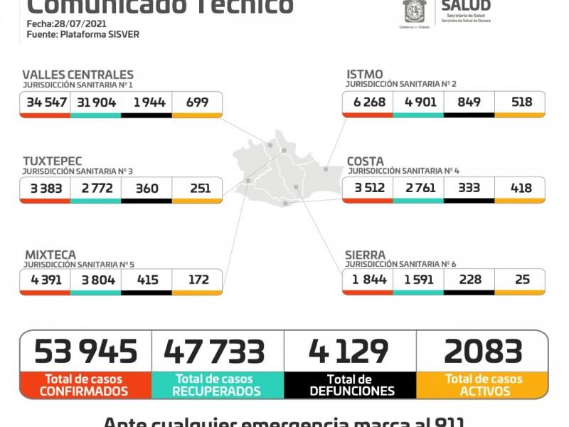En 24 horas, Oaxaca sumó 479 casos por Covid-19