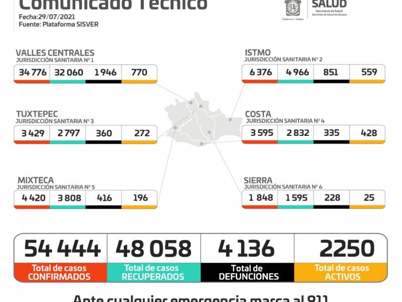 En 24 horas, Oaxaca sumó 499 casos por Covid-19