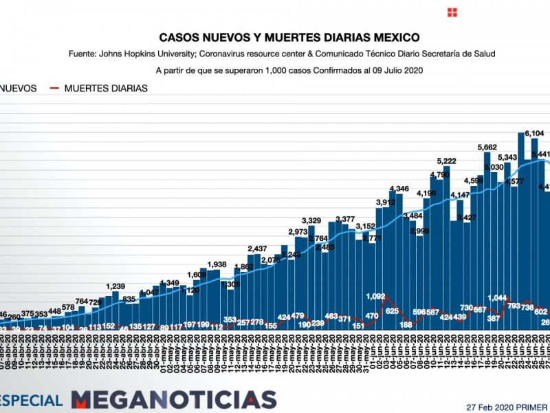 En aumento las muertes por coronavirus en Sonora