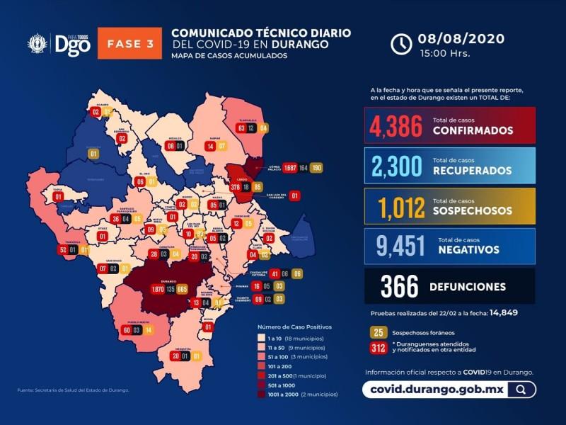 En Durango llegan 4 mil 368 casos de coronavirus