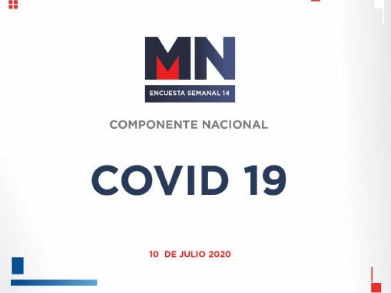 Encuesta semanal de Meganoticias Nacional, sobre el Coronavirus en México