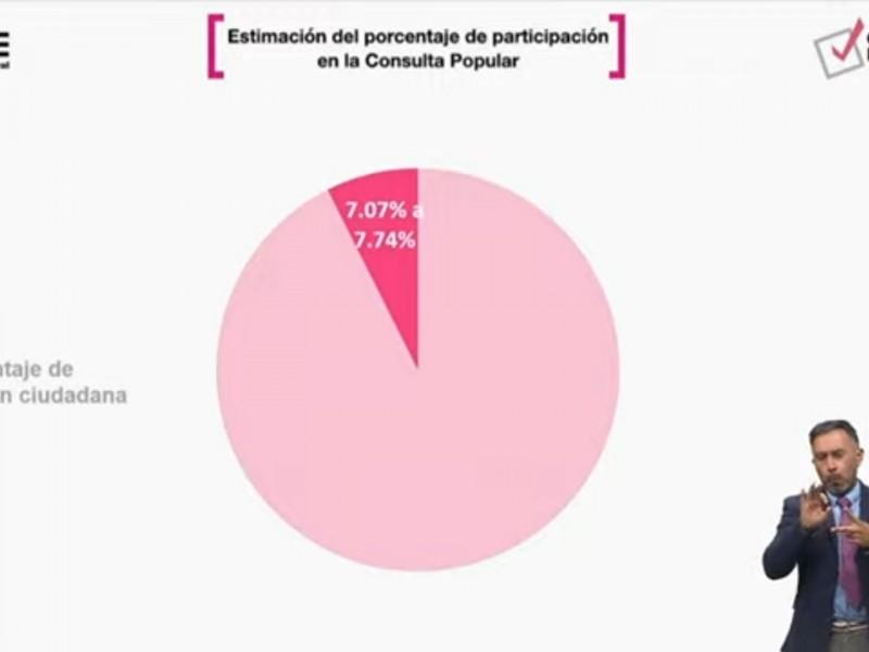 Estiman una participación del 7% de los mexicanos