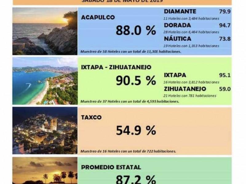 Eventos masivos incrementan ocupación hotelera en Ixtapa