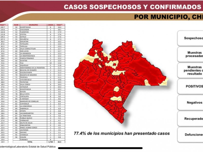 Existen en Chiapas al menos 28 municipios sin COVID-19