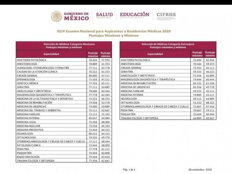 Fueron publicados los resultados del ENARM 2020