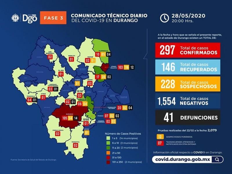 Gómez Palacio a la cabeza en contagios de coronavirus