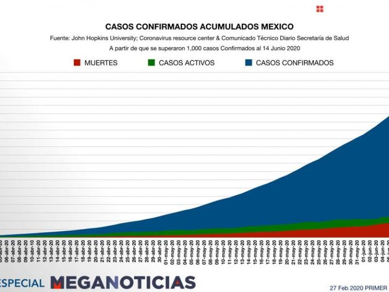 Hay 146,837 casos positivos de Covid-19 en México