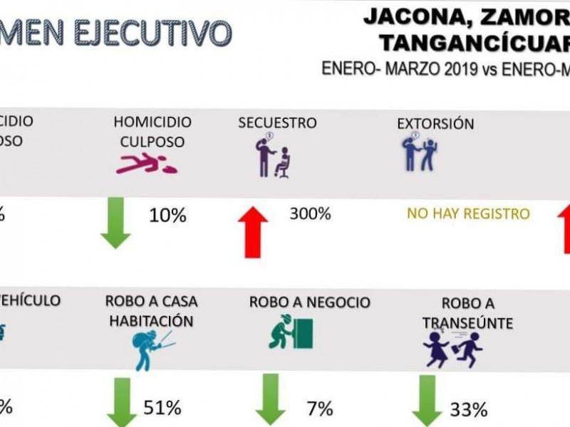 Homicidios dolosos suben 60% en Zamora