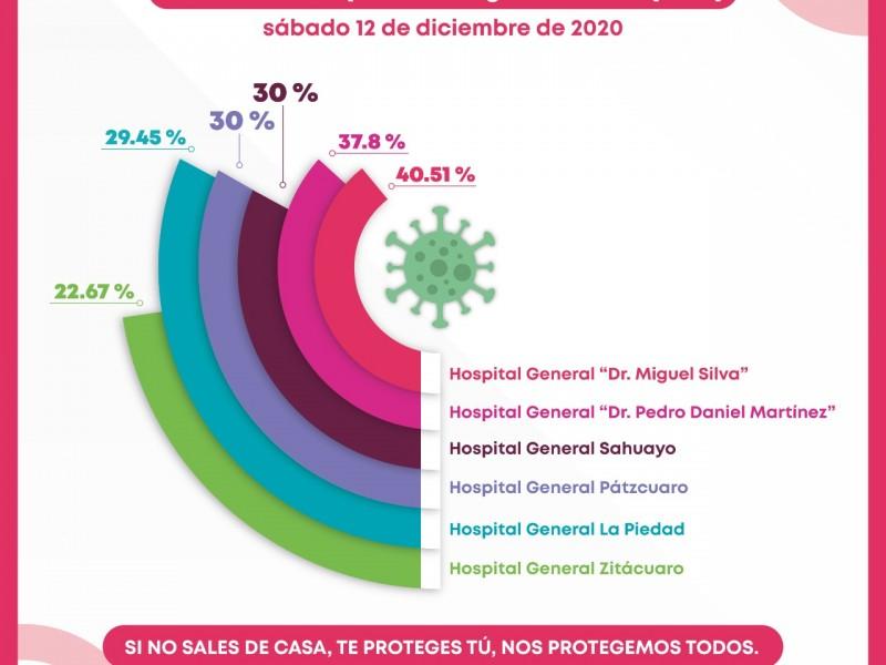 Hospitales en Michoacán continúan al alza en ocupación por Covid19