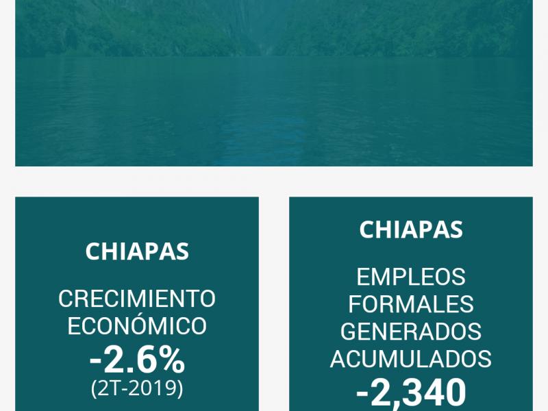 Incrementa pobreza laboral en Chiapas