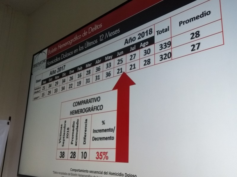 Incrementan 35% los homicidios dolosos en León