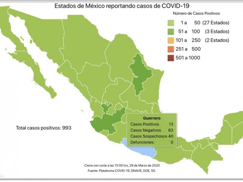 Incrementan a 13 los casos de Covid-19 en Guerrero