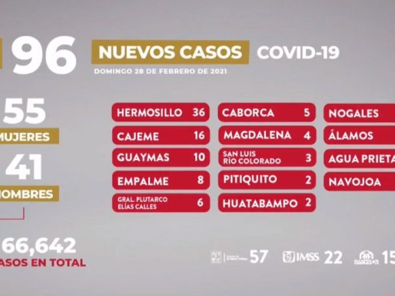 Informan 96 nuevos casos de covid-19 en Sonora