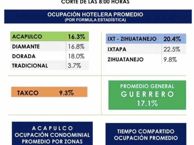 Ixtapa-Zihuatanejo registra ocupación hotelera del 20.4%