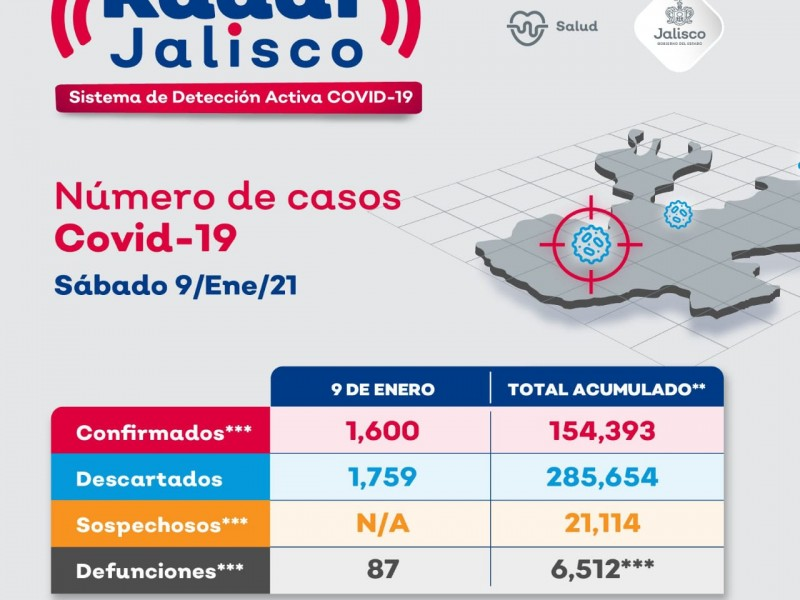 Jalisco rompe récord con 1600 contagios de Covid-19