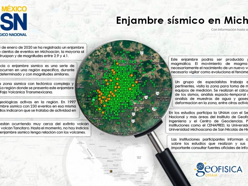 La UNAM analiza el enjambre sísmico en Michoacán