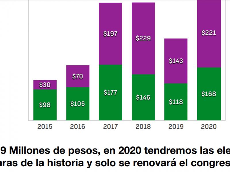 Elecciones Coahuila 2020: las más caras de la historia