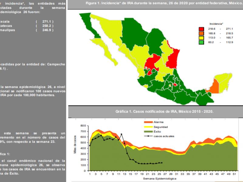 Las infecciones respiratorias agudas continúan aumentando en Zacatecas