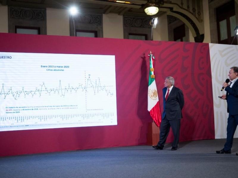 Ligera disminución en feminicidios: Alfonso Durazo