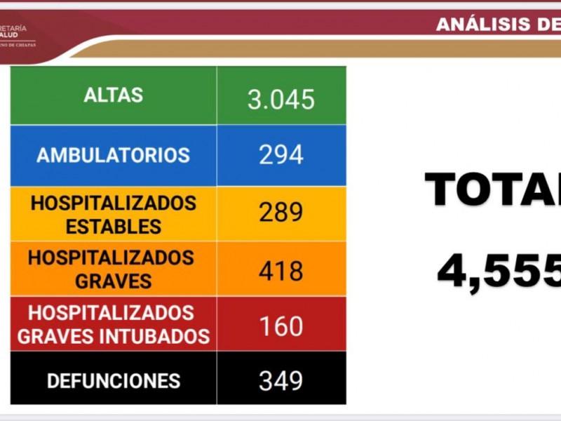 Llega Chiapas a 4 mil 555 casos acumulados de COVID-19