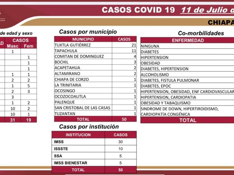 Llega Chiapas a 4 mil 605 casos de COVID-19
