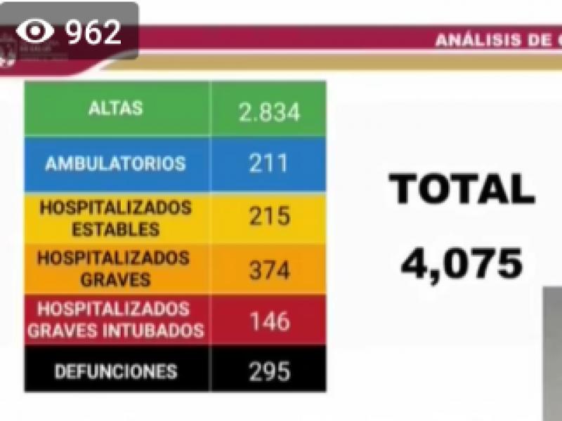 Llega Chiapas a 4,075 casos positivos acumulados de COVID-19