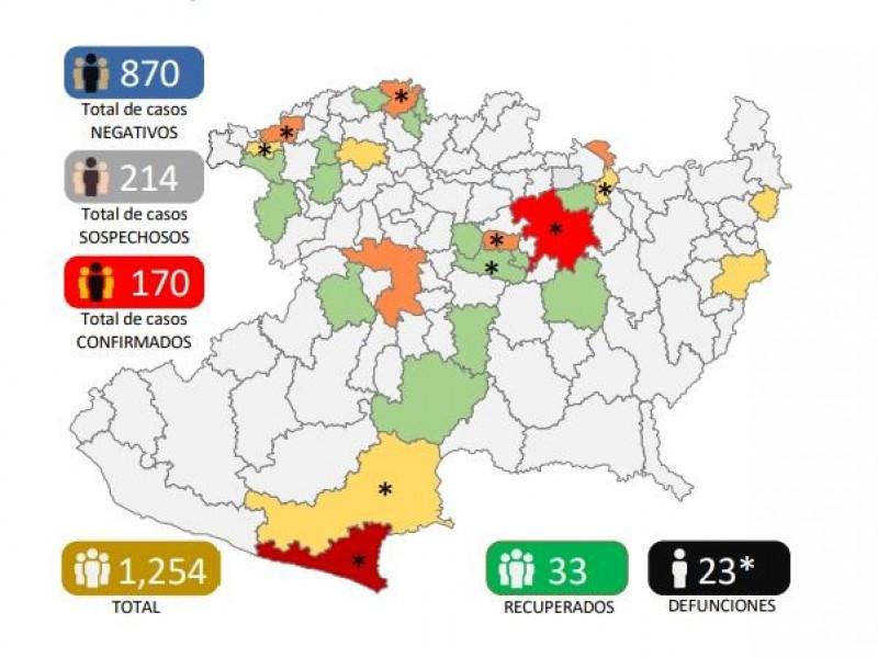 Llega Michoacán a 170 casos de Covid19