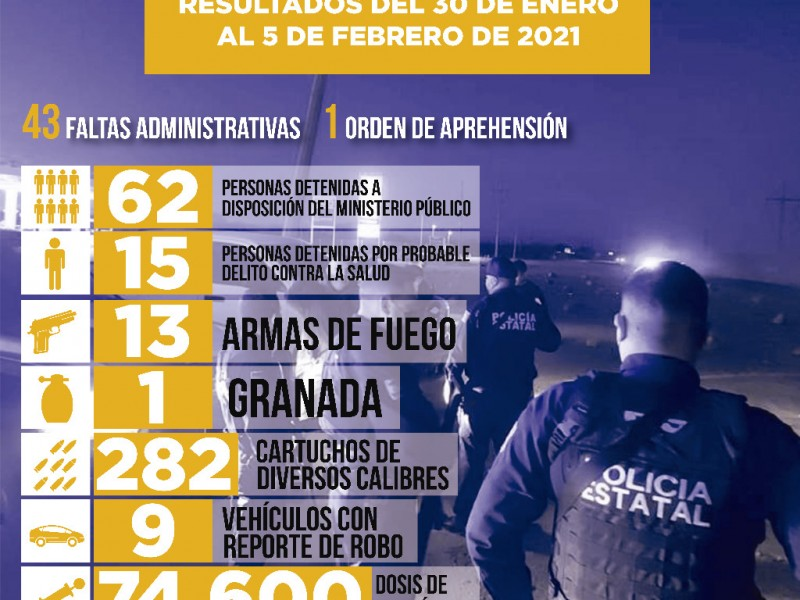 Logra la PESP detenciones y decomisos de drogas y armas