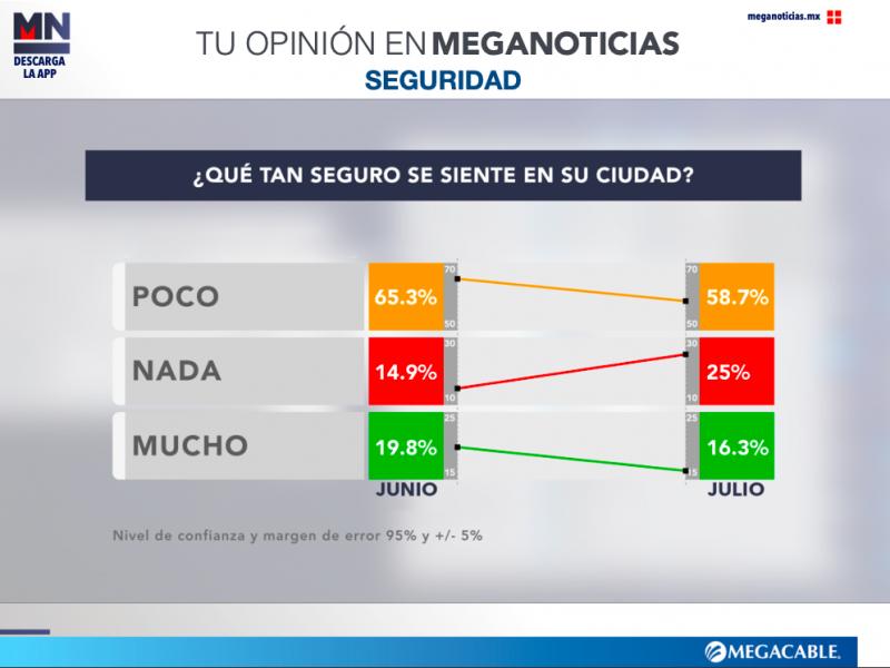 Los mexicanos se sienten inseguros en su ciudad: Encuesta Meganoticias