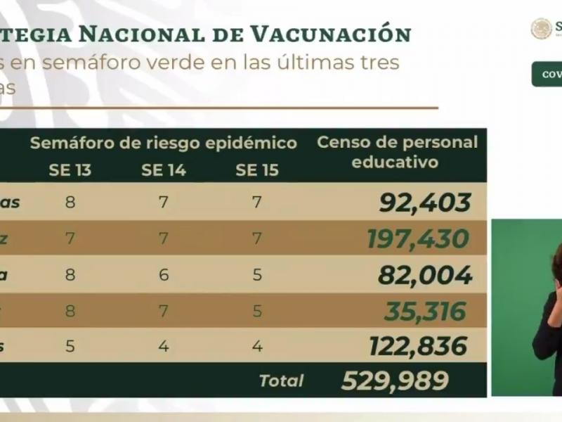 Vacunación a maestros no es garantía de retorno a clases:CNTE