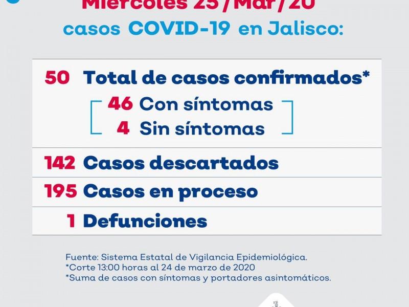 Mantiene Jalisco 50 casos confirmados de Covid-19