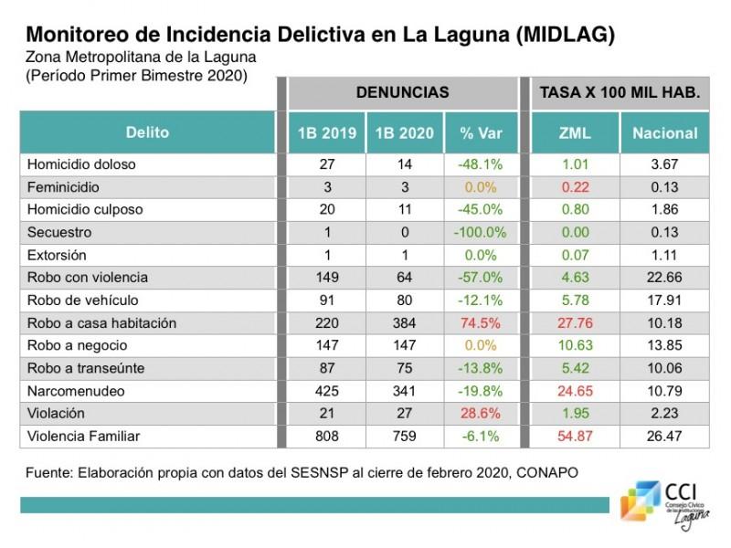 Marzo empata a enero en homicidios en La Laguna