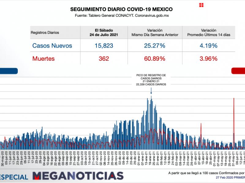 Más de 15 mil contagios de Covid-19 en 24 horas