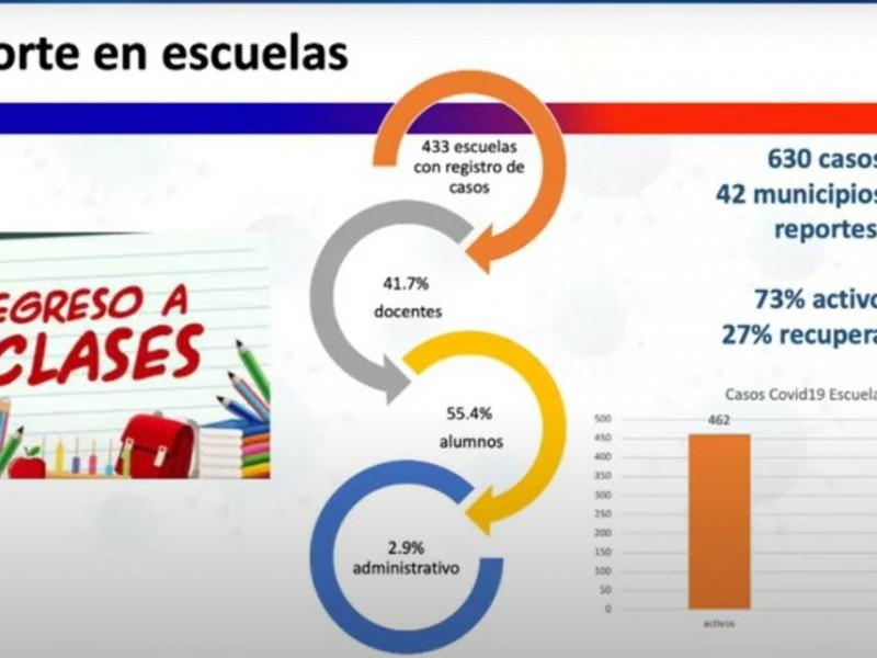 📹Más de 600 casos de covid en escuelas en Guanajuato