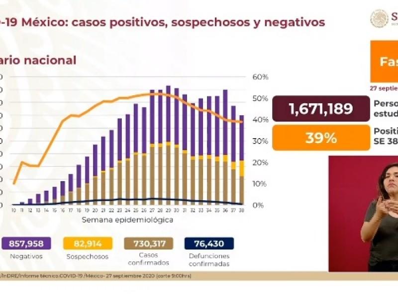 Más de 76 mil muertos en México por la pandemia
