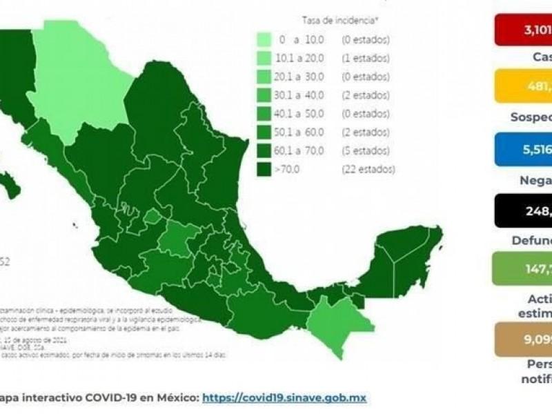 Más de 9 mil nuevos contagios por Covid-19 en México