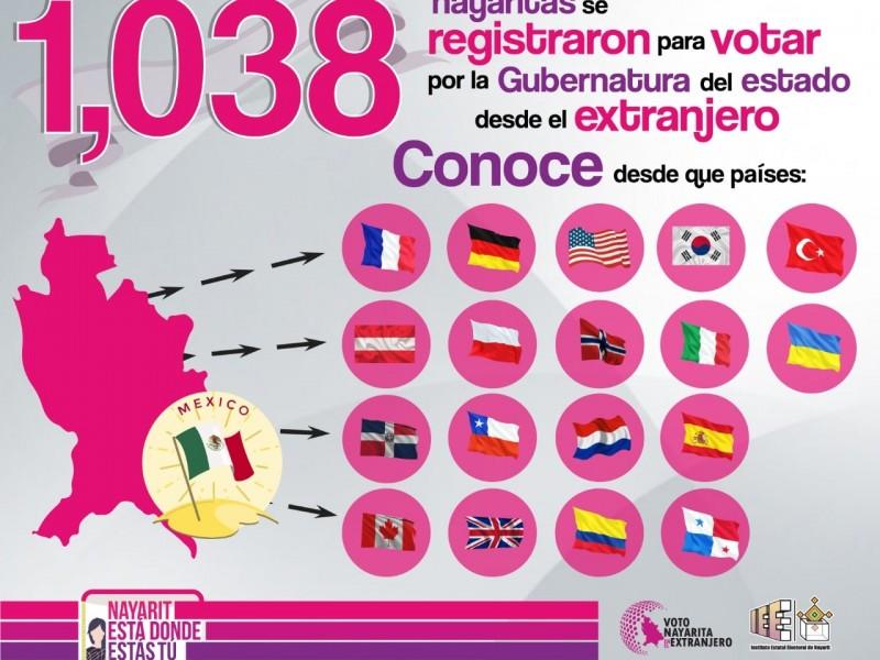 Más de mil nayaritas emitirán su voto desde el extranjero
