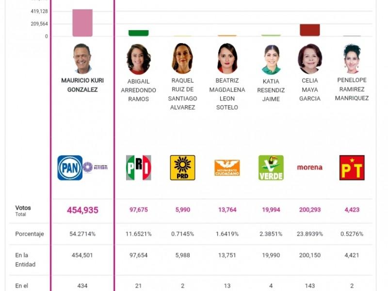 Mauricio Kuri sería el próximo gobernador de Querétaro