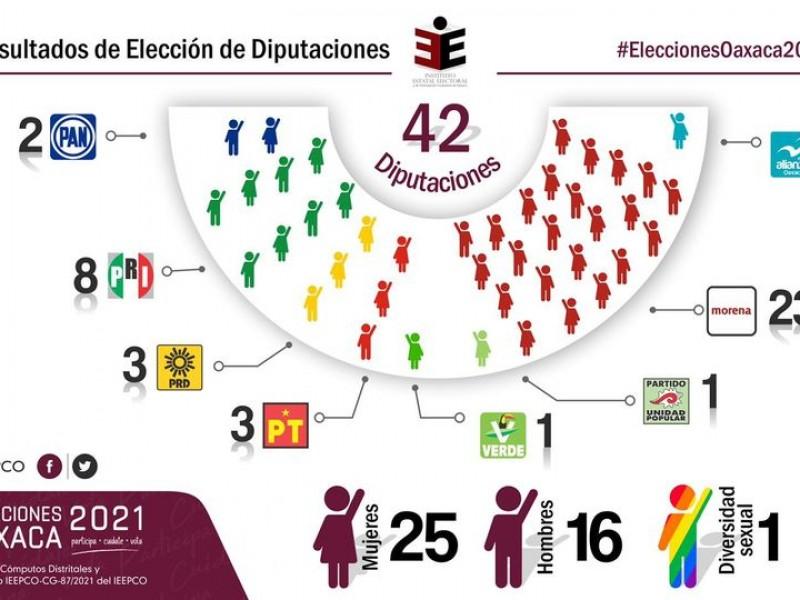 Mayoría de mujeres conformarán próxima Legislatura Local