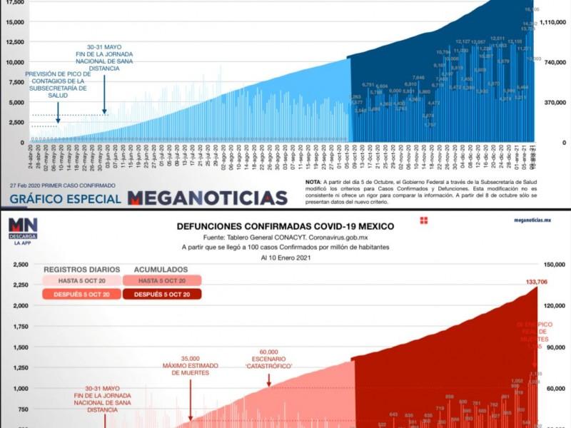 México acumula 133 mil 706 muertes por Covid-19