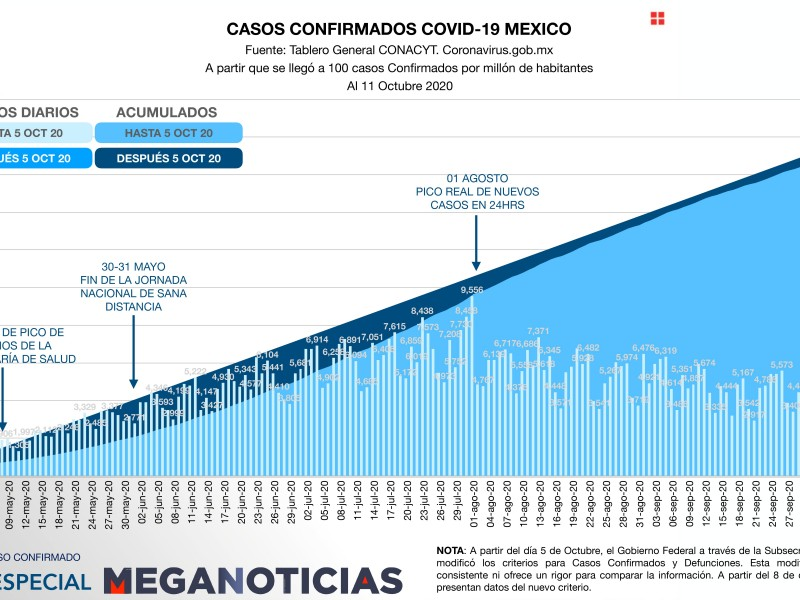 México cerca de las 84 mil defunciones por Covid