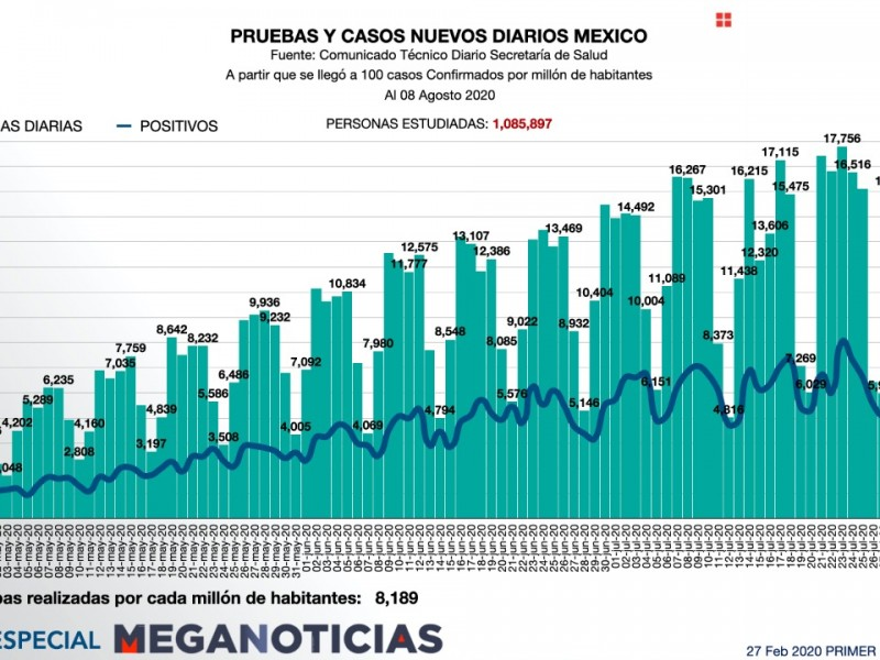 México entre los países con menores pruebas realizadas