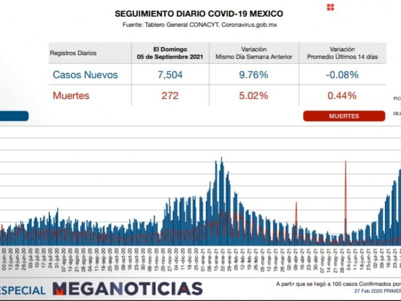 México: Este domingo 7 mil 504 nuevos contagios
