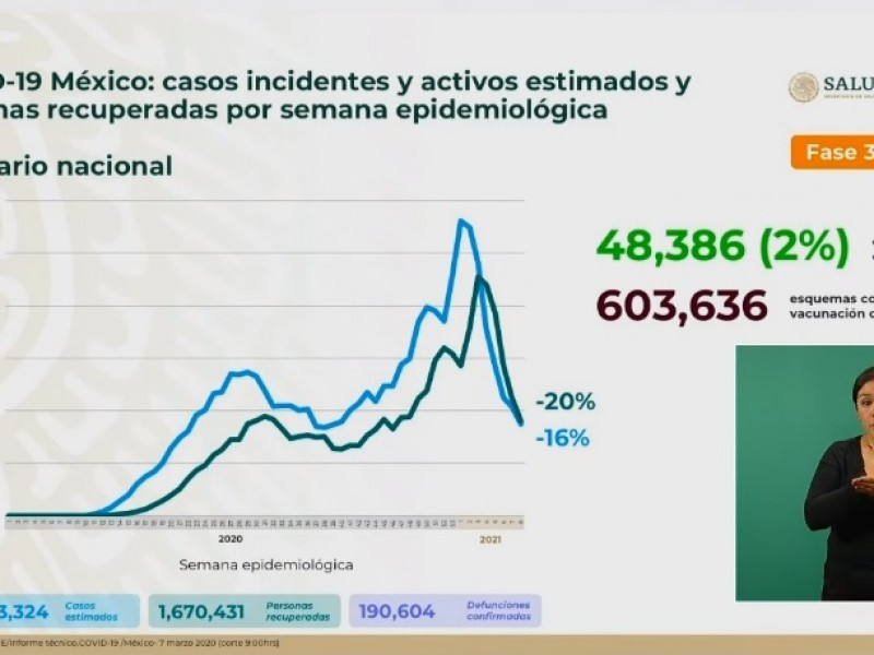 México llega a 190 mil 604 muertes por la pandemia
