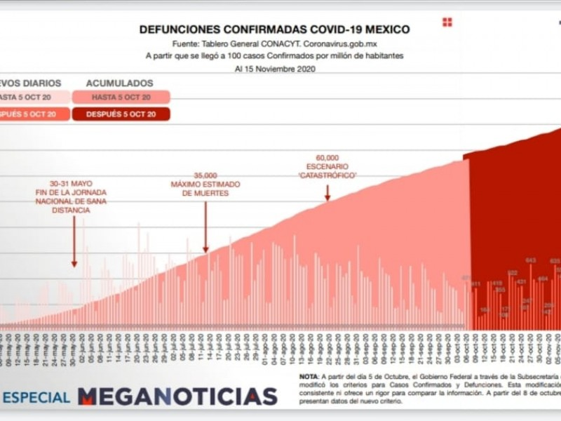 México llega a las 98 mil 542 muertes por covid-19