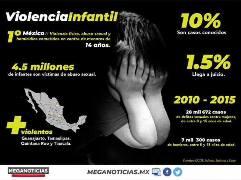 México primer lugar por violencia infantil
