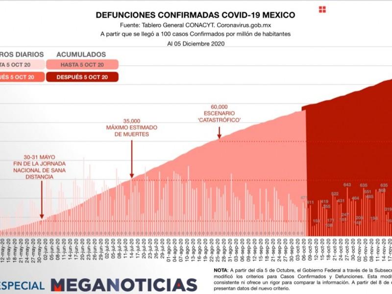 México rebasa las 109 mil muertes por Covid