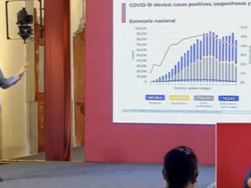 México rebasa las 76 mil muertes por la pandemia